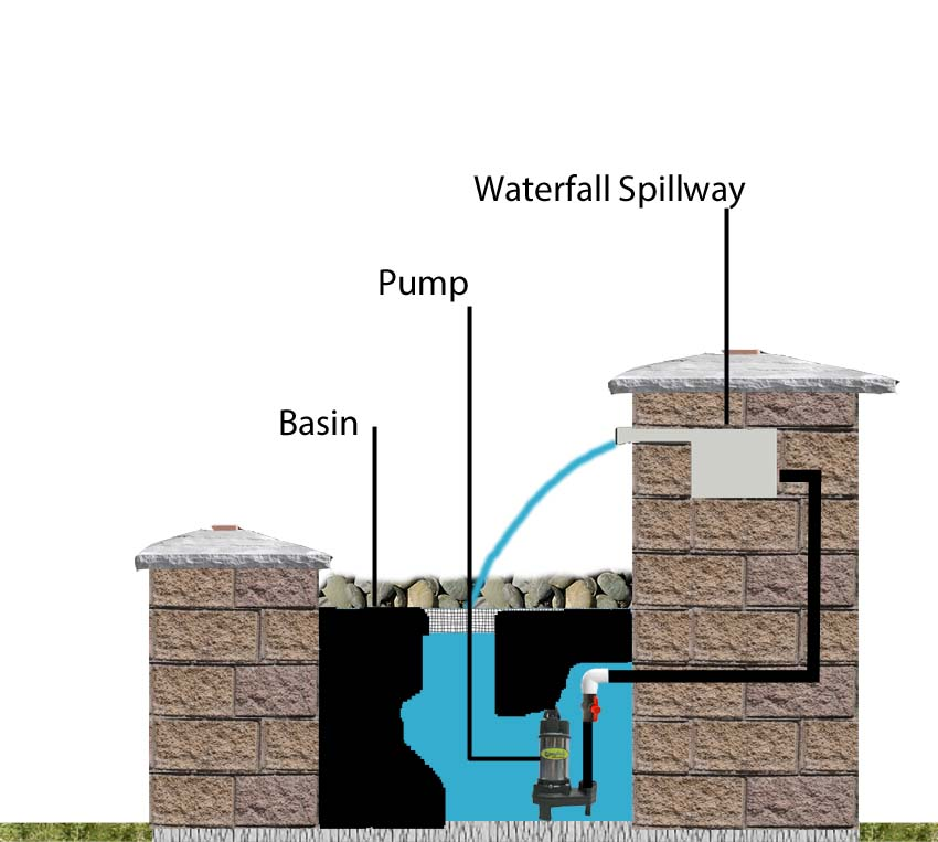 Formal Waterfall Feature Diagram