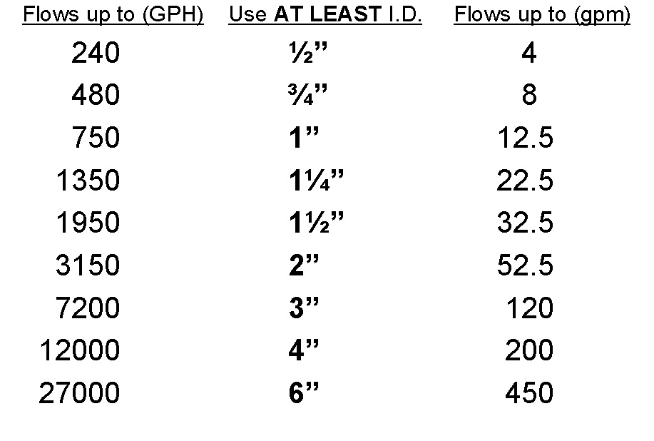 Pond Pump And Plumbing Size